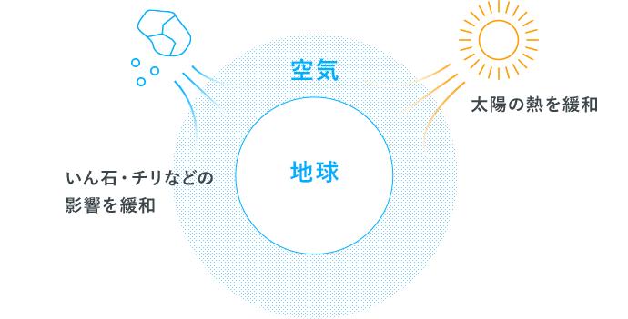 空気の役割 イメージ