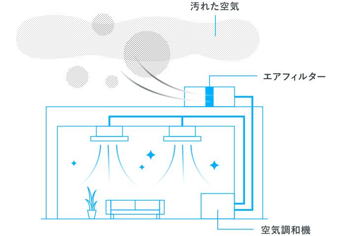 空調(空気調和) イメージ