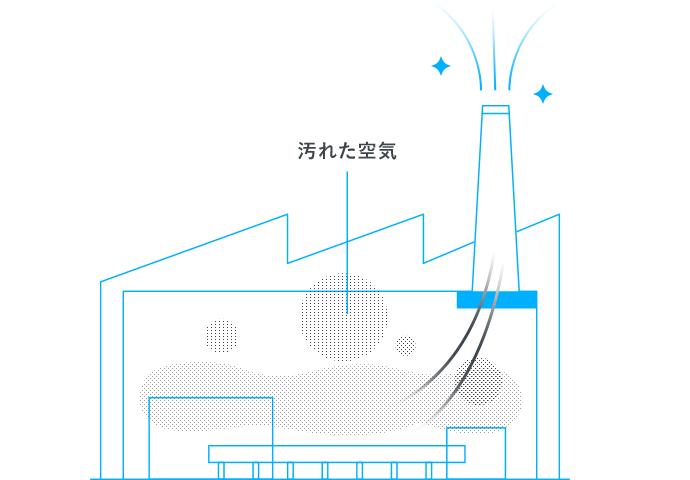 空気清浄(集じん) イメージ